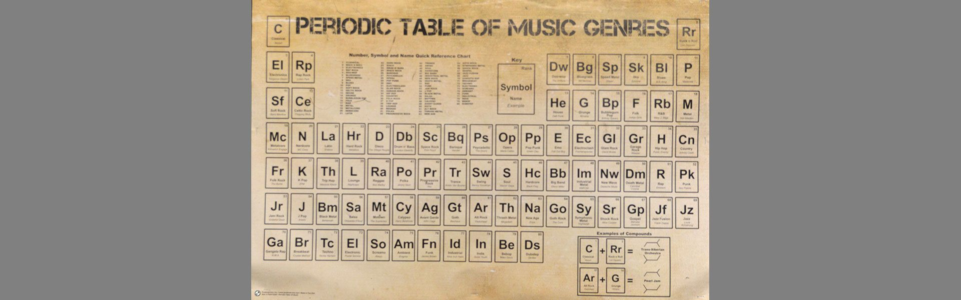 Music Genres Table